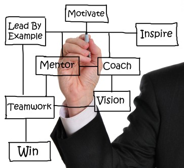 Career Coach Services Raleigh NC