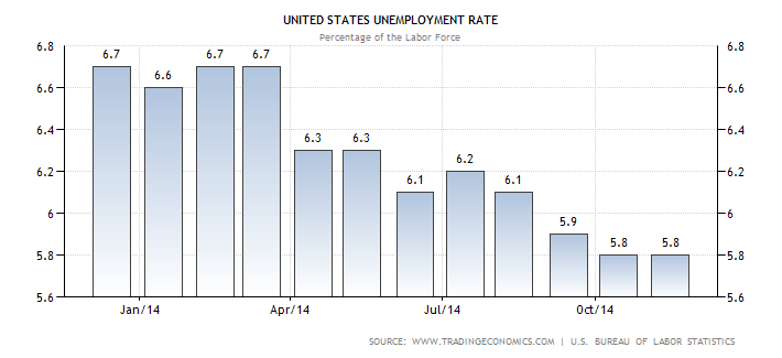 United States Unemployment Rate US Bureau of Statistics